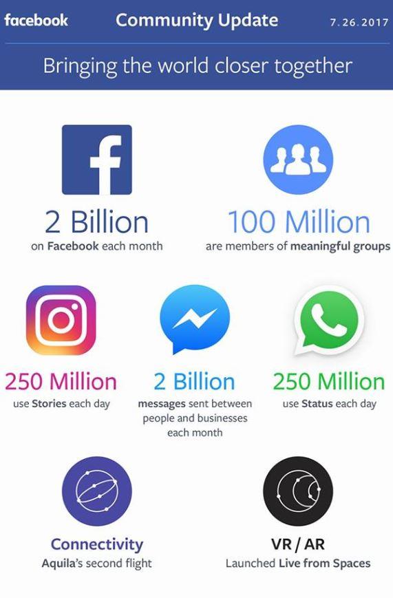 Facebook statistikk status
