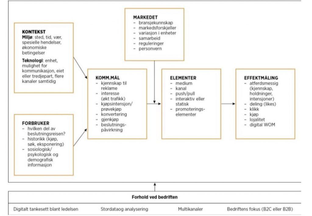 Faktorer for effektiv mobilmarkedsføring