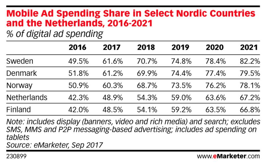 oversikt mobilannonsering Norge